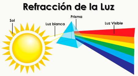 Resultado de imagen de caracteristicas de la Luz